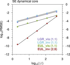 "Dependence of the temperature RMSE (in K, cf. equation (1)) on the physics‐dynamics coupling time step Δt (in s) in 1 h dry adabatic simulations that were conducted with the SE dynamical core using real‐world land‐sea mask and topography. The Lagrangian and Eulerian vertical discretization schemes are referred to as ""LGN"" and ""EUL"", respectively. Simulations with the standard hyperviscosity are denoted by ""vis"", and those without viscosity by ""inv"". Colored dots show the temperature RMSE calculated over all grid cells of the horizontal mesh and all levels of the vertical grid. Dashed lines are linear fits between log10(RMSE) and log10(Δt). The convergence rates are given in parenthesis. We note that the results in this figure were obtained without physics parameterization, but the errors are plotted against the physics‐dynamics coupling time step Δt for consistency with other figures. The entire 3‐D domain was included in the calculation of the RMSE."