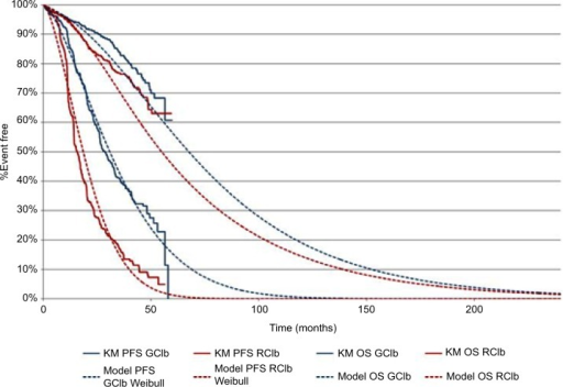 Kaplan–Meier curves for PFS and OS and predicted PFS and OS from the model.Abbreviations: GClb, obinutuzumab + chlorambucil; OS, overall survival; PFS, progression-free survival; RClb, rituximab + chlorambucil.
