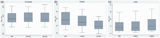 Objective image quality for FBP, 30% ASIR, and 60% ASIR illustrated as a box plot with the mean, median, 1st and 3rd quartiles and minimum and maximum HU for (a) contrast, (b) noise, and (c) CNR.