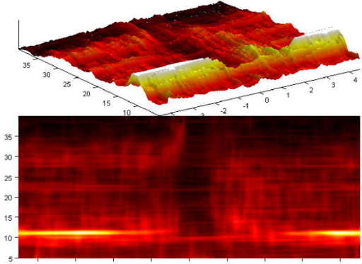 Complete time-frequency map (from 5 to 40 Hz), from which slices presented in Figure 23 were cut. Horizontal scale-seconds relative to the finger movement, vertical-frequency (Hz). Top-the same in 3 dimensions, but energy of the alpha band cut off in 50% of the height to show weaker high-frequency structures [22].