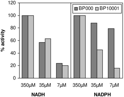 Comparison of XR activities of BP000 and BP10001 at different cofactor concentrations. Cells were grown aerobically on 20 g/L glucose and 20 g/L xylose and disrupted with Y-Per reagent. One hundred % specific activity of strain BP000 corresponds to values of 0.15 U/mg with NADH and 0.18 U/mg with NADPH. In strain BP10001, the specific activities are 0.26 U/mg with NADH and 0.33 U/mg with NADPH.