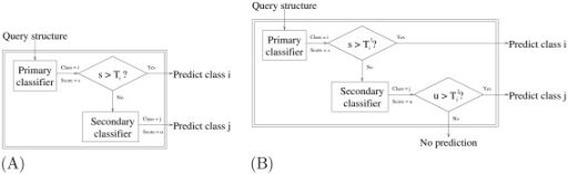Two punting strategies. (A) Two classifiers are combined to produce a hybrid classifier with improved accuracy and coverage. The punting thresholds (T = [T1, ..., Tn]) are class-dependent and are set using held-out data. (B) This approach is similar to (A), except that using two vectors of punting thresholds – T1 for the primary classifier and T2 for the secondary classifier – allows the method sometimes to make no prediction at all.
