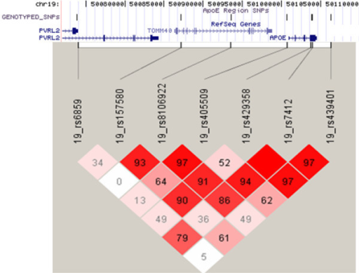 LD plot for SNPs in the region of APOE. SNPs in the region of APOE, significant from Illumina pooled genotyping were individually genotyped and show high LD (D' given) with SNPs that define APOE-ε2/ε3/ε4 status (rs429358 and rs7412).