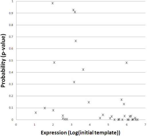 Comparision between the predicted effects of miRNAs and their expression as determined by RT-PCR. The estimated copy number (Log(initial template)) of each miRNA in a given sample is plotted against the probability (Wilcoxon ranked sum test) that it is having an effect upon target gene expression. The most highly expressed miRNAs have very significant effects upon predicted target gene expression and the overall correlation between miRNA expression and significance of effect upon target gene expression is significant (p = 4.0E-04; Spearman rank correlation).