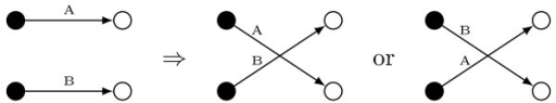 Diagram representing the rewiring method used by the randomization algorithm. Two random edges are chosen and either the sources or the targets are switched with equal probability.