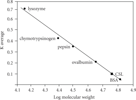 Calibration curve for the estimation of molecular weight of CSL by gel filtration chromatography. X-axis represents the log molecular weight and Y-axis represents K average, marker proteins; BSA (66 kDa), ovalbumin (45 kDa), pepsin (34.7 kDa), chymotrypsinogen (25.6 kDa) and lysozyme (14.3 kDa).