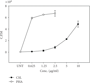 Mitogenic activity of CSL. PBMCs were isolated from blood of healthy donors and exposed to serial concentrations of CSL (0.625–10 μg/ml) and PHA-L (0.16–2.5 μg/ml) for 72 hours and proliferation was measured by tritiated thymidine incorporation assay as counts per minute (CPM). The data are presented as mean ± SE of four independent experiments done in triplicates.