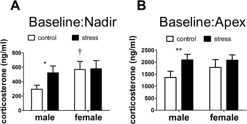 Effects of social defeat on corticosterone.Social defeat increased baseline corticosterone in males but not females during both the inactive (A) and active (B) phases. *, ** Mann-Whitney effect of stress p<0.05, p<0.01 respectively. † Mann-Whitney sex difference in controls p<0.05. All data are mean±s.e.