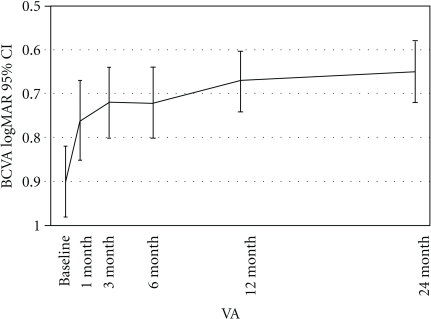 Changes in best-corrected visual acuity (BCVA) after intravitreal bevacizumab. BCVA improved at 1 month from 0.90 to 0.76 (logarithm of the minimum angle of resolution), a difference that was statistically significant (P < .001), this level of BCVA was maintained throughout 3-, 6-, 12-, and 24-months. CI: confidence interval (Reprinted with permission from [13]).