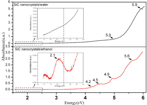 Absorption spectra of the colloidal cubic SiC nanocrystals in water and ethanol. The insert shows the enlarged absorption spectra, taken from the dashed line square area.