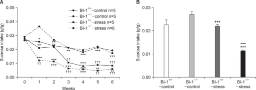 (A) Effect of chronic mild stress on sucrose consumption over 6 weeks and (B) effect of chronic mild stress in sucrose consumption at week 2. *Significant differences from BI-1-/--control (*p<0.05, **p<0.01, ***p<0.001); †significant difference from BI-1+/+-control (††p<0.01, †††p<0.001); ‡significant difference from BI-1-/--stress (‡‡p<0.01, ‡‡‡p<0.001). BI-1, Bax inhibitor-1.