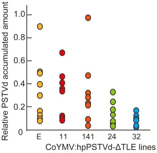 PSTVd accumulation in the CoYMV:hpPSTVd-ΔTLE lines at 14 dpi.The data were obtained by dot-blot hybridization (Figure S3) using 8 individual plants of each line.