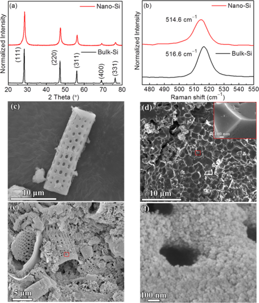 Structural properties of Nano-Si and Bulk-Si, and morphologies of diatom, Bulk-Si, and Nano-Si, demonstrating the effect of a heat scavenger.(a) XRD patterns and (b) Raman spectra of Nano-Si and Bulk-Si. For an ease of comparison, the XRD and Raman results are normalized to the intensity of the strongest peak. FESEM images of (c) diatom, (d) Bulk-Si and (e) Nano-Si. Inset of (d) is the enlarged FESEM image of Bulk-Si corresponding to the red-square marked area in (d). (f) the enlarged FESEM image of Nano-Si corresponding to the red-square marked area in (e).