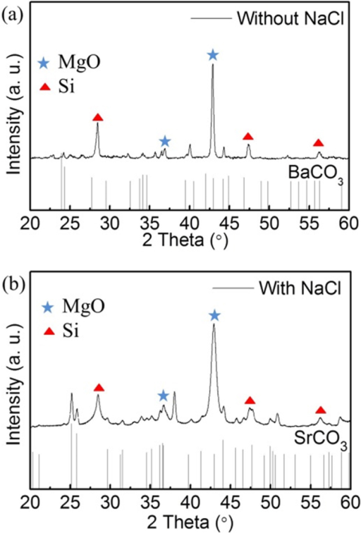Investigation of decomposition of alkaline carbonates during a MRR without or with NaCl heat scavenger, indicating a much lower reaction temperature with the heat scavenger.XRD patterns of (a) the product collected after heating the mixture of diatom, Mg powder, and BaCO3 at 650°C for 2.5 h under Ar and (b) the product collected after heating the mixture of diatom, Mg powder, NaCl, and SrCO3 at 650°C for 2.5 h under Ar and the removal of NaCl.