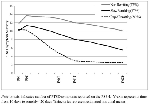 Three Trajectory Model of PTSD Symptom Severity Recovery Trajectories (n = 957).