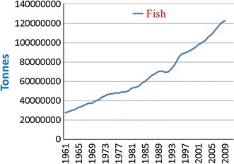 Worldwide fish production in five decades. Data source (www.fao.org/fishery/aquaculture)