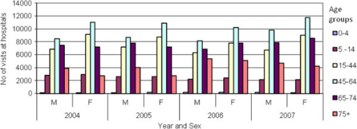 Visits in hospital dental departments by age, sex and year.