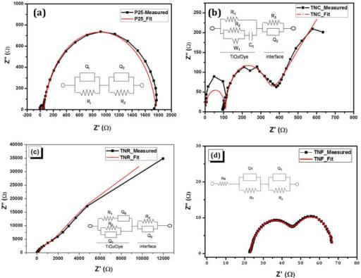 a u2013d  impedance spectra of tio2 dsscs electrodes meas