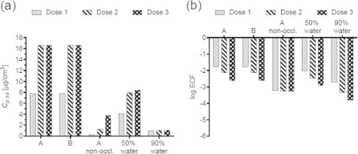 Diethylene glycol monomethyl ether (DGMME) (a) steady-state plasma concentrations and (b) exposure conversion factors in logarithmic scale. Doses, exposures scenarios and application conditions are described in Tables 1 and 2.