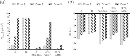 Dimethylformamide (DMF) (a) steady-state plasma concentrations and (b) exposure conversion factors in logarithmic scale. Doses, exposures scenarios and application conditions are described in Tables 1 and 2.