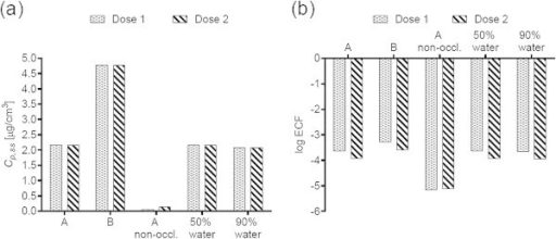 2-Methoxypropyl-1-acetate (MPA) a) steady-state plasma concentrations and (b) exposure conversion factors in logarithmic scale. Doses, exposures scenarios and application conditions are described in Tables 1 and 2.