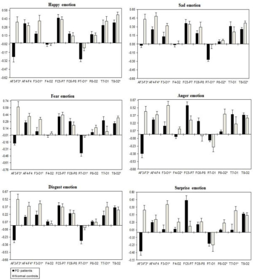 hemispheric asymmetry and emotional expression Hemispheric asymmetry and the attentional bias toward emotional faces our study investigated the temporal course of attentional biases for negative and positive facial expressions we recorded erps while participants were exposed to the pair of faces in a dot-probe task.