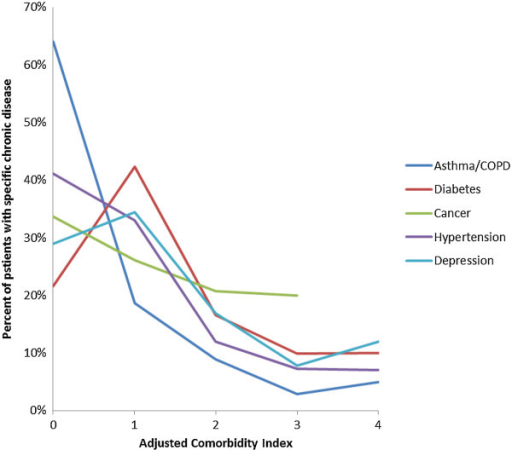 The distribution of patients with specific chronic diseases according to their adjusted comorbidity score.