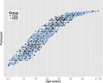 Age at scan and number of scans for each participant in the longitudinal corpus callosum analyses. ASD, autism spectrum disorder; TDC, typically developing controls.