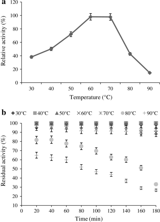 Effect temperature on enzyme activity (a) and stability (b)