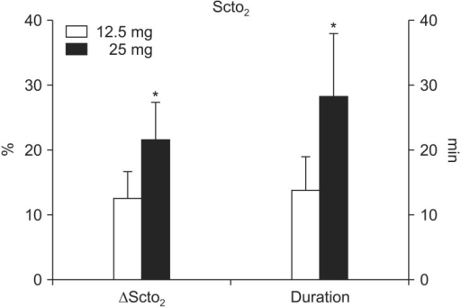 The magnitude (ΔSctO2) and duration of the increase in regional cerebral oxygen saturation (SctO2) via cerebral oximetry after intravenous indocyanine green injection as a bolus (12.5 mg or 25 mg). Data shown are expressed as mean ± SD. *P < 0.05 vs. 12.5 mg.