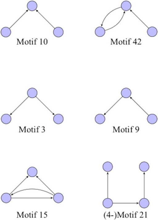 Representative motifs.Representative 3-node motifs (and one 4-node directed motifs). The motif ID numbers are those used by the Kavosh software (Kashani et al. 2009). Note that the motif ID numbers for different values of k can be duplicates, i.e. the same motif number can refer to both a 2-motif and a 3-motif.