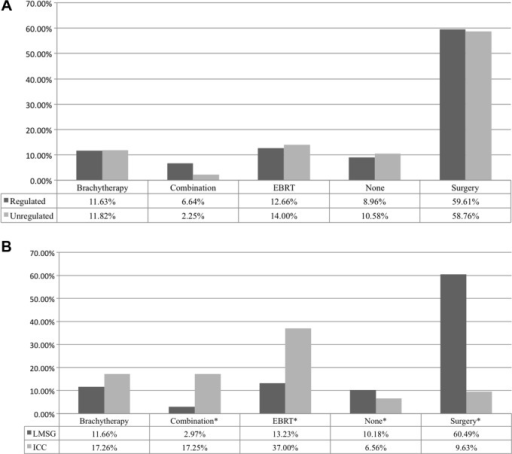 Percentages are adjusted for (A) age, race, reporting source, and year of diagnosis and (B) CON policy, age, race, and year of diagnosis; analysis clustered patients within states.Notes: Locoregional Prostate Cancer Treatment Patterns from 2006–2008 (*P < 0.05).Abbreviations: LMSG, large multi-specialty group; ICC, independent cancer center.