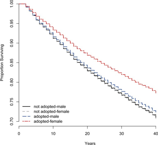 Survival plots, by gender and adoption status.Adoption status is significantly associated with predicted survivorship, but only for adopted girls. Confidence intervals have been eliminated from the figure as they obscure the main results, but do not overlap for adopted girls, only.