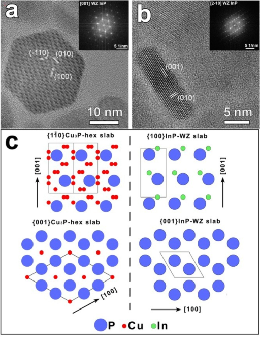 (a-b) HRTEM images and the correspondingFFT (of platelet-shaped InP NCs). The WZ structure can be directlyinferred from the top (a) and the side (b) views. (c) Atomic sketchesrepresenting (left panel) [11̅0] and [001] lattice slabs ofhexagonal Cu3-xP and (right panel)[100], [001] lattice slabs of WZ InP. The structural isomorphism ofthe two phases is evident, with preservation of the anion sublattice.The projection of the primitive unit cell is depicted with a solidblack line in both structures.
