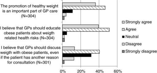 GPs' vision about weight management as part of GP care.