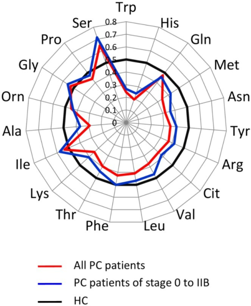 PFAA profiles of PC patients.The results of receiver–operator characteristic (ROC) curve analysis of PFAA profiles in the training set (120 PC and matching 600 HC). Axes show the AUC of ROC for each amino acid to discriminate patients from healthy controls. Black bold lines indicate the point where the AUC of ROC = 0.5.