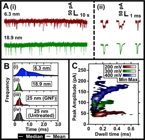 "Translocationdata for 10 kbp DNA through nanopores treated with multilayered graphenemembrane. (A) Current–time traces of DNA translocations througha GNF coated nanopores. Individual translocation events are also shown.(B) ""Half-violin"" plots showing the average dwell timeat different size of pore at various stages of opening, the overalltrend shows the dwell time decreases as the pore diameter increases.(C) Translocation data from pipette membranes fabricated using aninitial 1.5 mg mL–1 GNF solution. The data showsthe separation of DNA conformations as the applied potential is varied.All of the applied potentials have translocation events that occurat ∼50 pA, this splits into two populations for both the 300mV (∼75 pA) and 400 mV (∼125 pA) cases. The estimatedpore size for this was ∼22 nm."