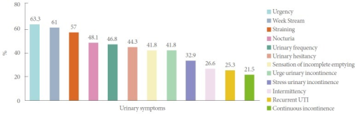 Bar graph demonstrating prevalence of urinary symptoms among identified underactive bladder patients. UTI, urinary tract infection.