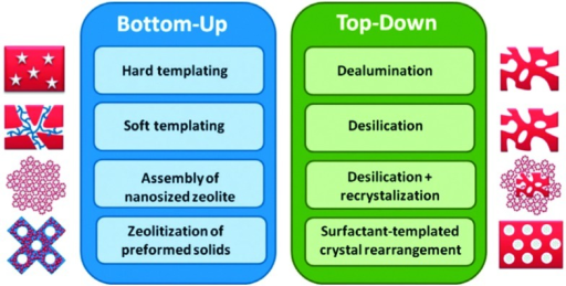 Bottom-up and top-down approaches to hierarchical mesoporous zeolites. (Reproduced with permission from ref. 83, Copyright Wiley-VCH, 2014.)