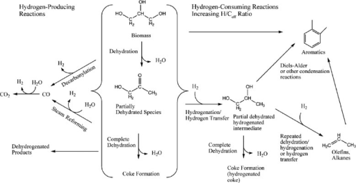 Reaction pathways for the catalytic cracking of biomass-derived oxygenates. Reproduced with permission from ref. 135, Copyright Wiley-VCH, 2007.