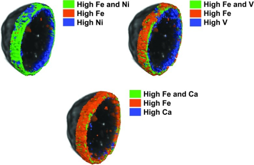 Comparison of clustering masks for the metal poisons Fe, Ni, V and Ca for an individual E-cat FCC catalyst particle for the correlation pairs Fe/Ni, Fe/V and Fe/Ca as determined with X-ray micro-fluorescence tomography. (Redrawn from ref. 174).