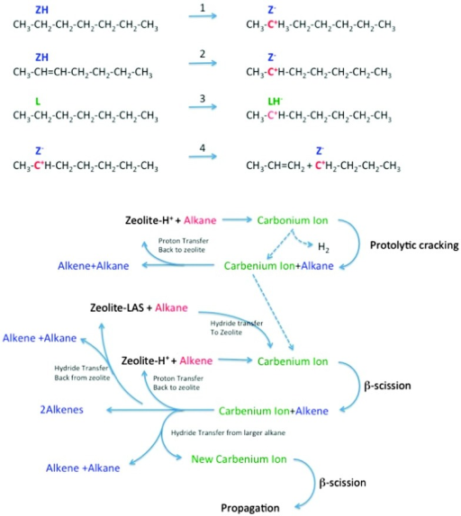 Reaction network in zeolite-assisted cracking of hydrocarbon molecules. Reaction 1: proton transfer from zeolite Brønsted site to alkane to form carbonium ion. Reaction 2: proton transfer from zeolite to alkene to form carbenium ion. Reaction 3: hydride transfer from alkane to zeolite to form carbenium ion. Reaction 4: Beta scission of a carbenium ion to form a new carbenium ion and an alkene.