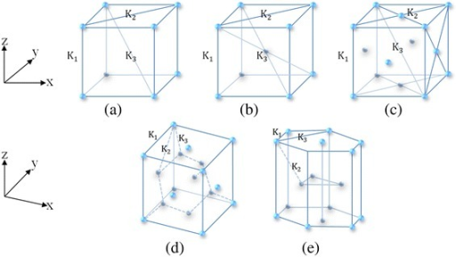 Schematic structures of a simple cubic, b body-centered cubic, c face-centered cubic, d diamond, and e hexagonal close-packed lattices
