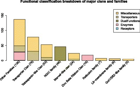 Functional classification breakdown within the 4TM major clans and families. The figure displays the breakdown of how many proteins within each major clan and family are identified for each functional class, i.e. Transporter, Enzyme, Dual function, Receptor, and Miscellaneous classes. Approximately 61 % of the dataset is described by these eight clans and families. The number in parenthesis corresponds to the total number of proteins within that clan or family