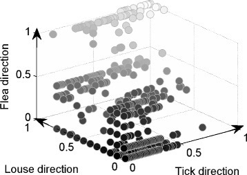 Three-dimensional depiction of gene cluster representation according to vector species. Every ball represents a gene cluster, and its location in (x, y, z) coordinates gives the fraction or percentage proportional to its appearance in the genome of an organism that is transmitted by one of the three vector types – ticks, lice, and fleas, respectively