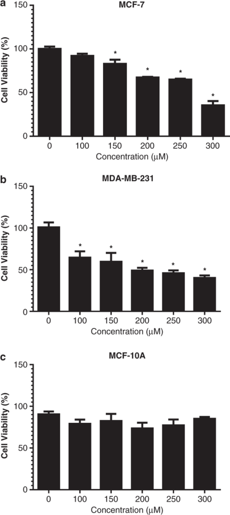 Cytotoxic effects induced by BTCI. (a) MCF-7, (b) MDA-MB-231 and (c) MCF-10 cells were incubated with BTCI (0-300 μM) for 24 h. Cell viability was determined by MTT assay. Results are presented as mean±S.D. of two separate experiments conducted in triplicate, *P<0.05 versus untreated cells.