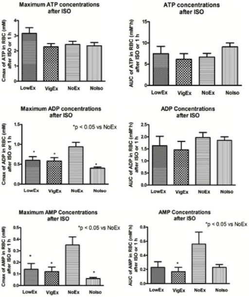 Effect of exercise preconditioning on adenine nucleotide concentrations in red blood cells (RBC) in response to isoproterenol injection (30 mg/kg) in rats. Each column represents mean ± SEM.