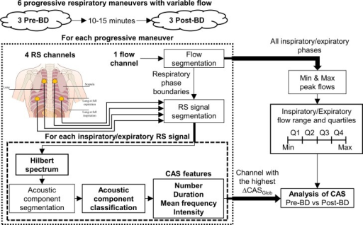 Flow Chart Of The Proposed Respiratory Sound Recording Open I