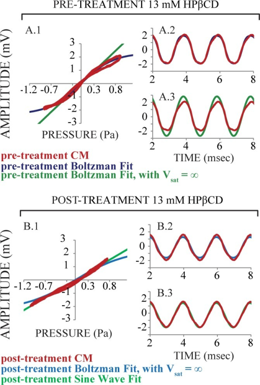 An analysis of cochlear microphonic (CM, red) measured from inside the endolymphatic space of the third cochlear turn in an exemplar ear before and after 13 mM HPβCD treatment.Pre-treatment (top panels): the best fit to the empirical CM was achieved with a typical Boltzmann analysis (Panel A, blue). Post-treatment (bottom panels): the best fit to empirical CM data was to a simple sine wave (Panel B, light green). These analyses suggest that mechanoelectric transduction was effectively linearized for the relatively high 90 dB SPLs used to evoke the CM. It is likely that saturation, or nonlinearity, of mechanoelectric transduction after 13 mM HPβCD treatment occurs at higher sound pressure levels that what we used here.