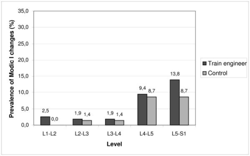 Prevalence of Modic type I changes in discs from L1-2 to L5-S1 among train engineers and factory workers.